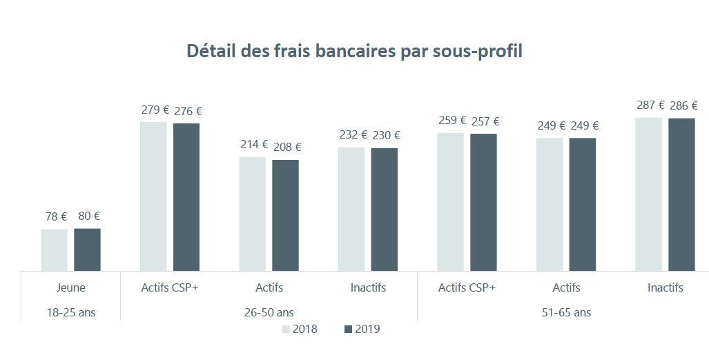 Pourquoi les frais bancaires augmentent-ils-2019-par-profil